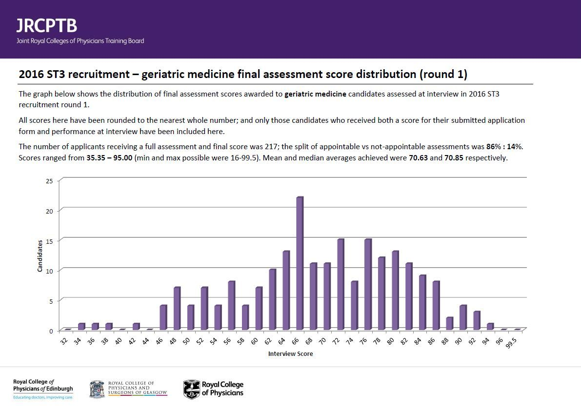 geriatric medicine st recruitment full comprehensive geriatric medicine 2016 r1 total scores