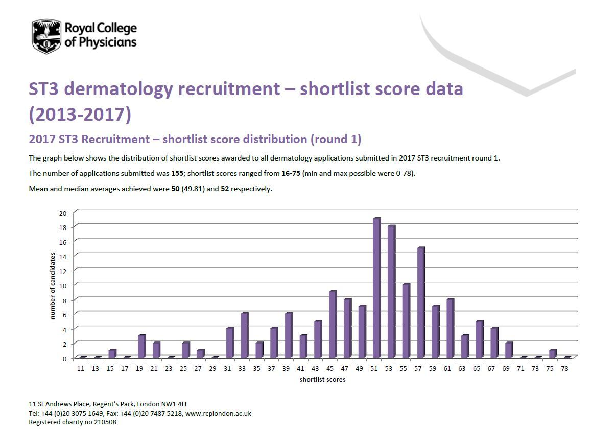 dermatology st3 recruitment full comprehensive guidance on