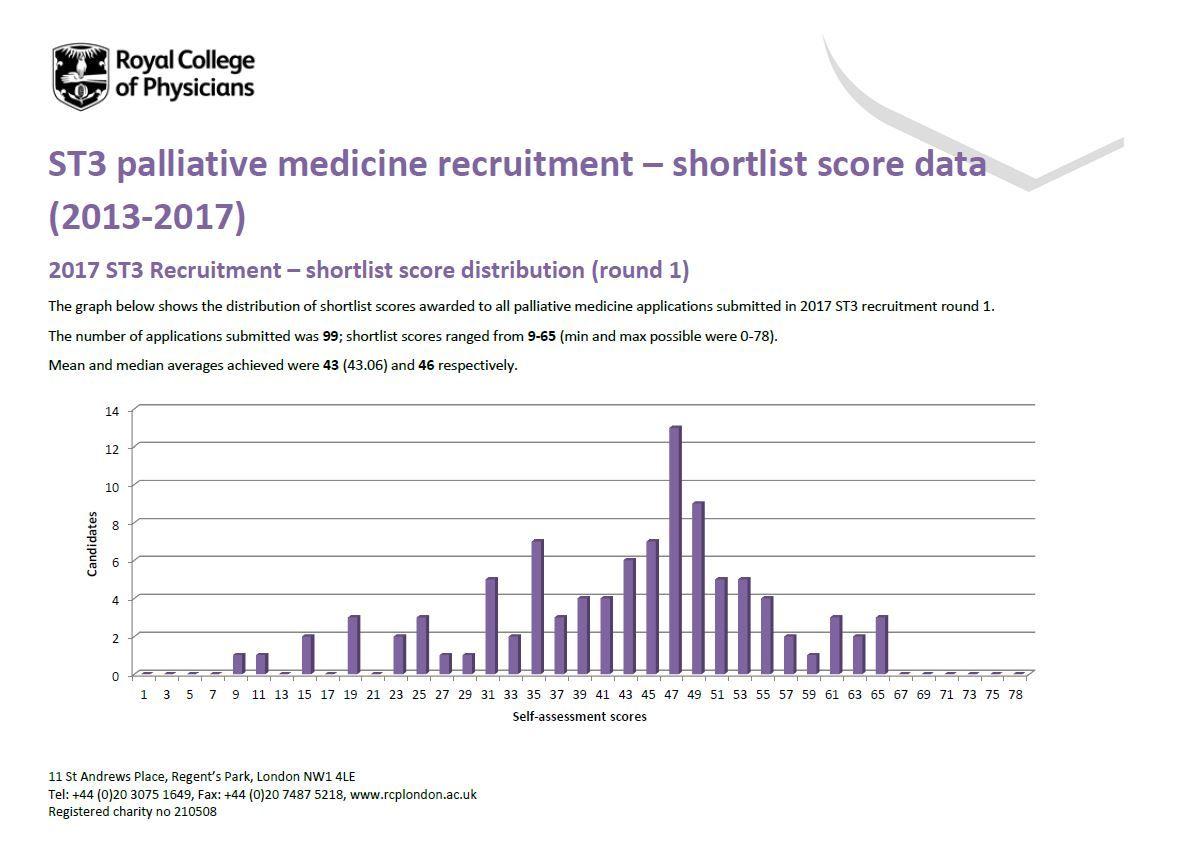 Palliative medicine | ST3 Recruitment - Full, comprehensive guidance