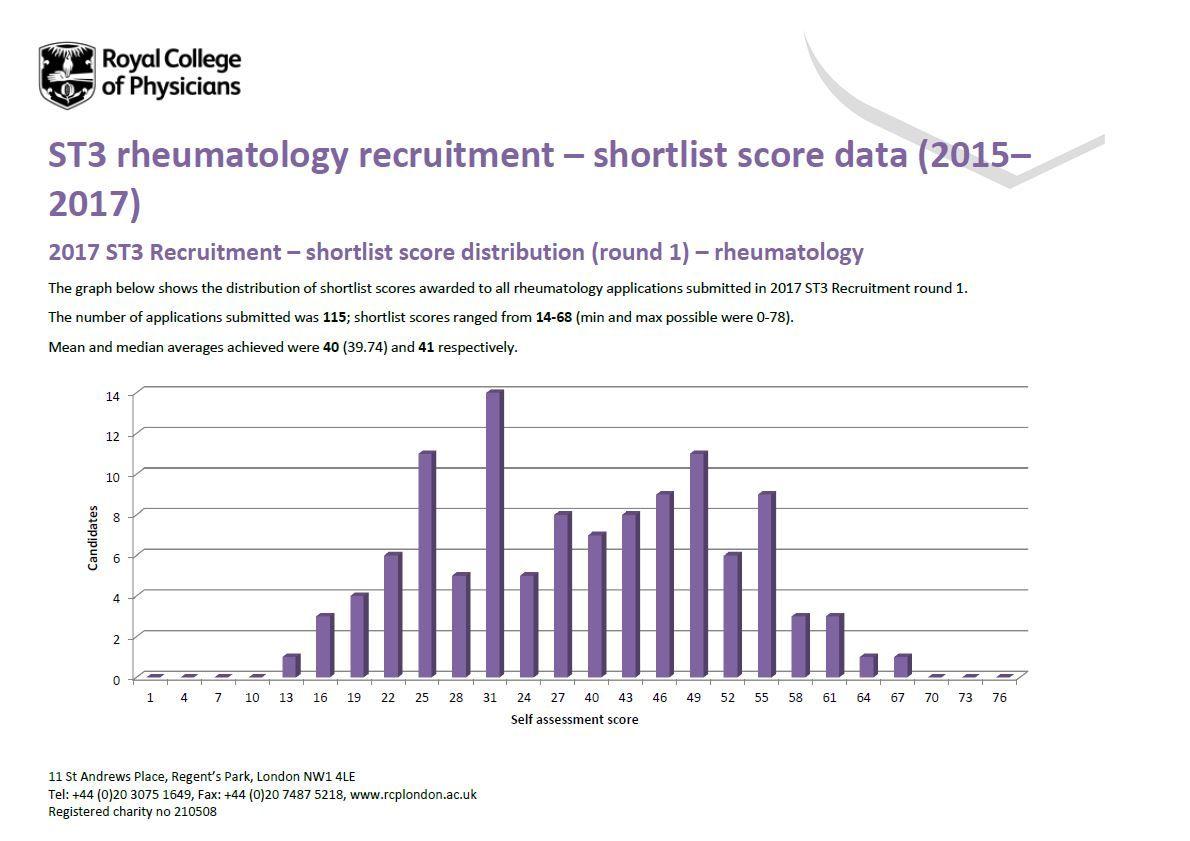 Rheumatology | ST3 Recruitment - Full, comprehensive