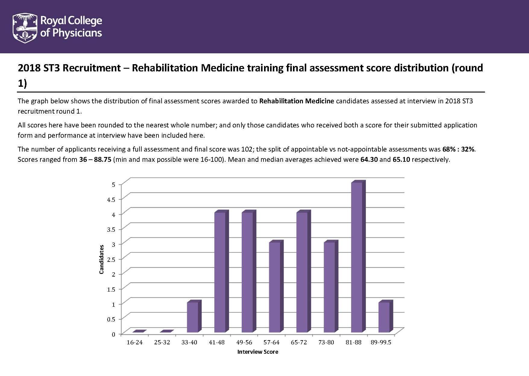 Rehabilitation medicine | ST3 Recruitment - Full