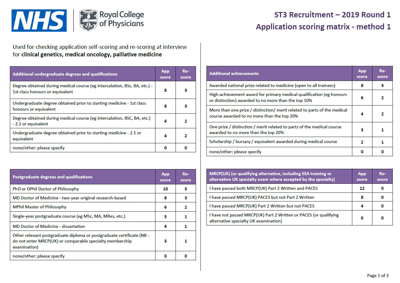 Clinical genetics | ST3 Recruitment - Full, comprehensive guidance